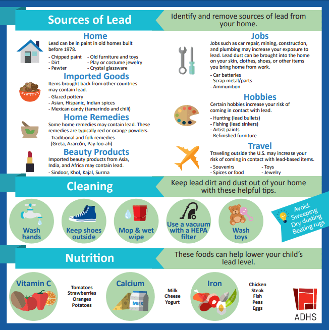 Sources of Lead image